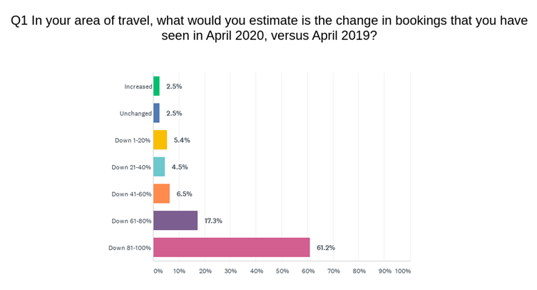 Bookings Survey May 2020
